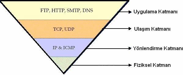 internet protokolleri